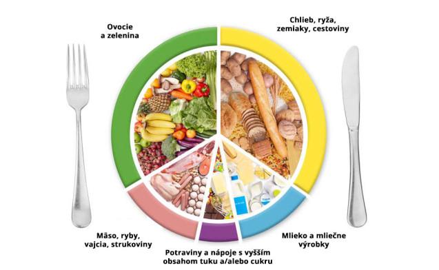 Diétny režim